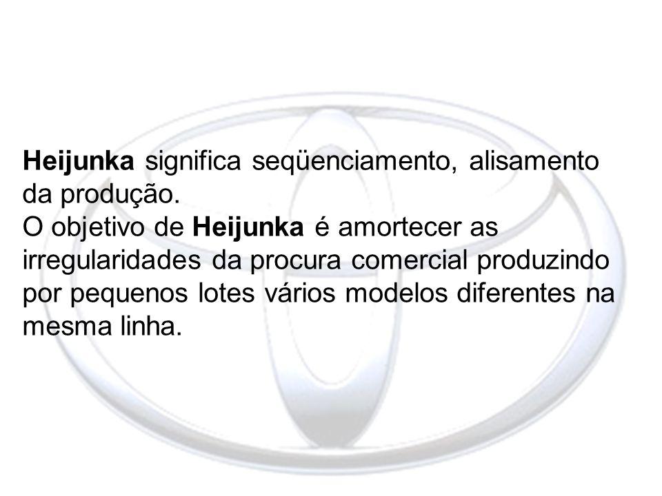 Heijunka significa seqüenciamento, alisamento da produção. O objetivo de Heijunka é amortecer as irregularidades da procura comercial produzindo por p