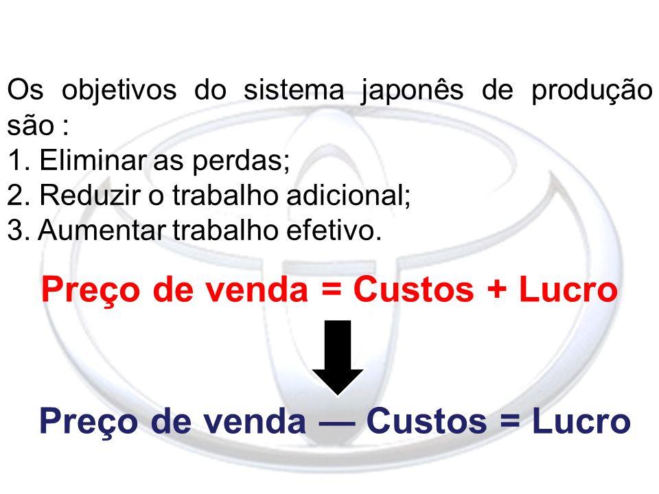 Os objetivos do sistema japonês de produção são : 1. Eliminar as perdas; 2. Reduzir o trabalho adicional; 3. Aumentar trabalho efetivo. Preço de venda