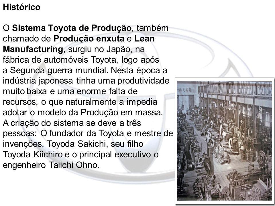 Histórico O Sistema Toyota de Produção, também chamado de Produção enxuta e Lean Manufacturing, surgiu no Japão, na fábrica de automóveis Toyota, logo