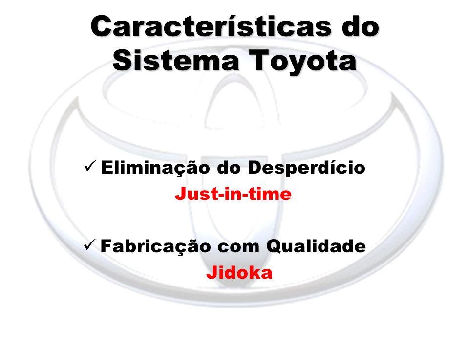 Características do Sistema Toyota Eliminação do Desperdício Just-in-time Fabricação com Qualidade Jidoka
