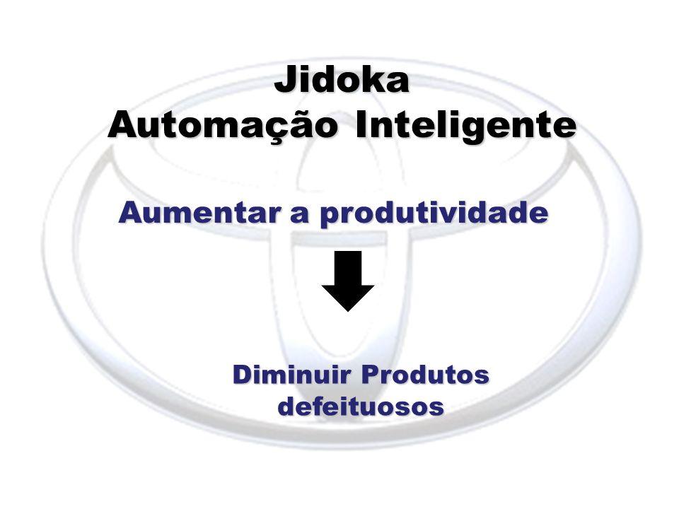 Jidoka Automação Inteligente Aumentar a produtividade Diminuir Produtos defeituosos