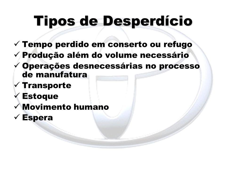 Tipos de Desperdício Tempo perdido em conserto ou refugo Produção além do volume necessário Operações desnecessárias no processo de manufatura Transpo