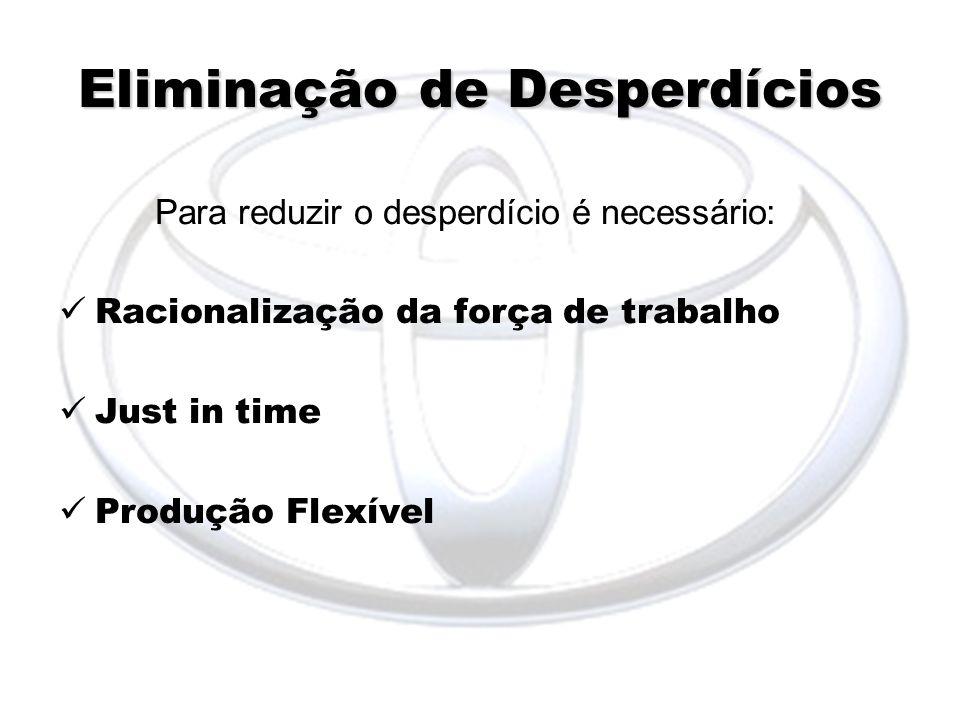 Eliminação de Desperdícios Para reduzir o desperdício é necessário: Racionalização da força de trabalho Just in time Produção Flexível
