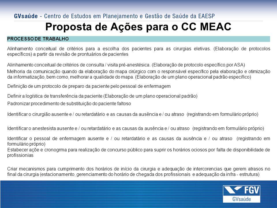 Proposta de Ações para o CC MEAC PROCESSO DE TRABALHO Alinhamento conceitual de critérios para a escolha dos pacientes para as cirurgias eletivas.