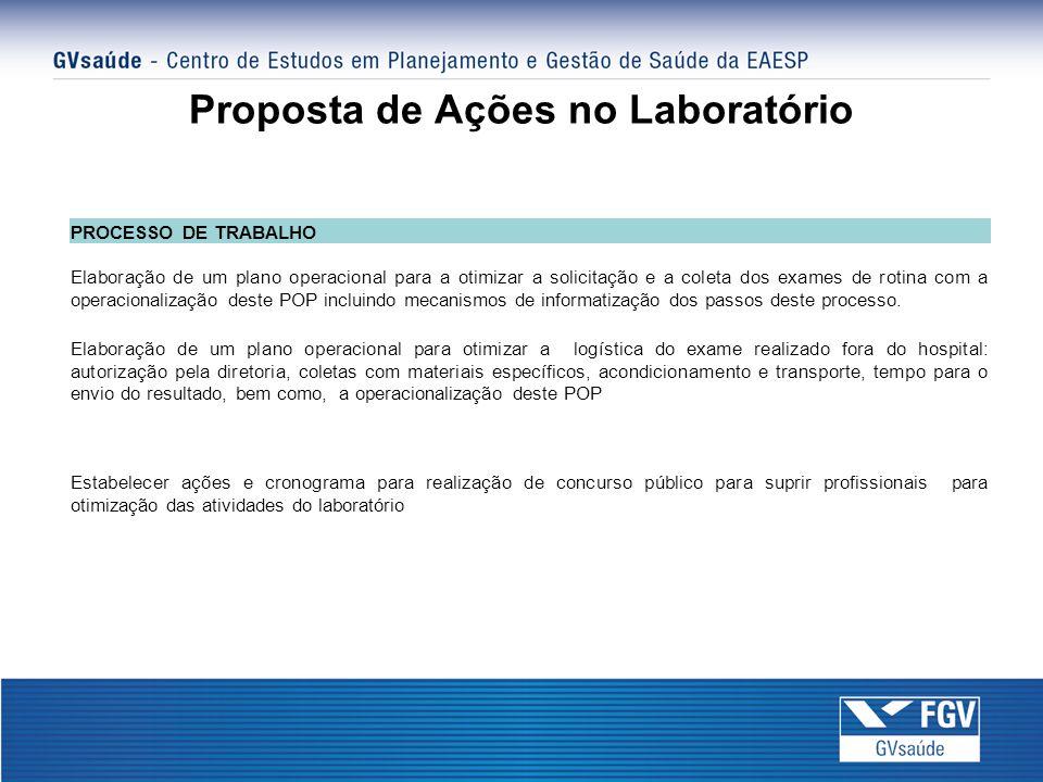 Proposta de Ações no Laboratório PROCESSO DE TRABALHO Elaboração de um plano operacional para a otimizar a solicitação e a coleta dos exames de rotina com a operacionalização deste POP incluindo mecanismos de informatização dos passos deste processo.