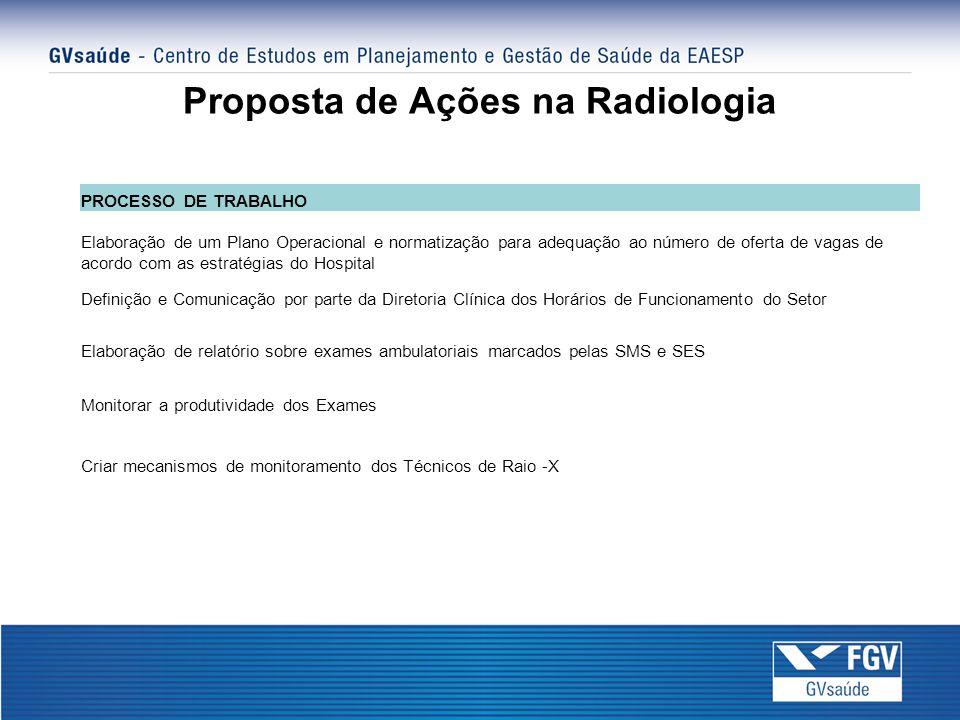 Proposta de Ações na Radiologia PROCESSO DE TRABALHO Elaboração de um Plano Operacional e normatização para adequação ao número de oferta de vagas de acordo com as estratégias do Hospital Definição e Comunicação por parte da Diretoria Clínica dos Horários de Funcionamento do Setor Elaboração de relatório sobre exames ambulatoriais marcados pelas SMS e SES Monitorar a produtividade dos Exames Criar mecanismos de monitoramento dos Técnicos de Raio -X