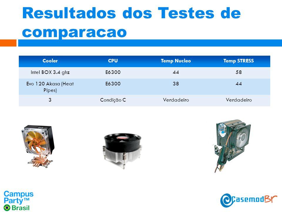 Resultados dos Testes de comparacao CoolerCPUTemp NucleoTemp STRESS Intel BOX 3.4 ghzE63004458 Evo 120 Akasa (Heat Pipes) E63003844 3Condição CVerdadeiro