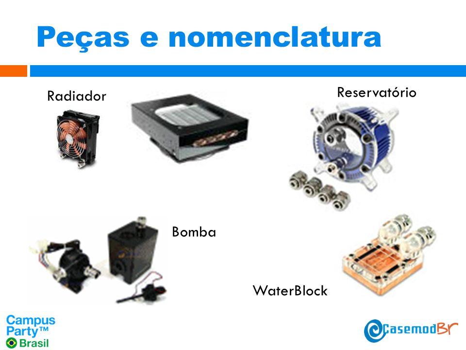 Peças e nomenclatura Radiador WaterBlock Reservatório Bomba