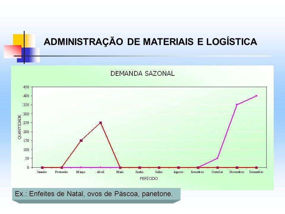 ADMINISTRAÇÃO DE MATERIAIS E LOGÍSTICA Ex.: Enfeites de Natal, ovos de Páscoa, panetone.