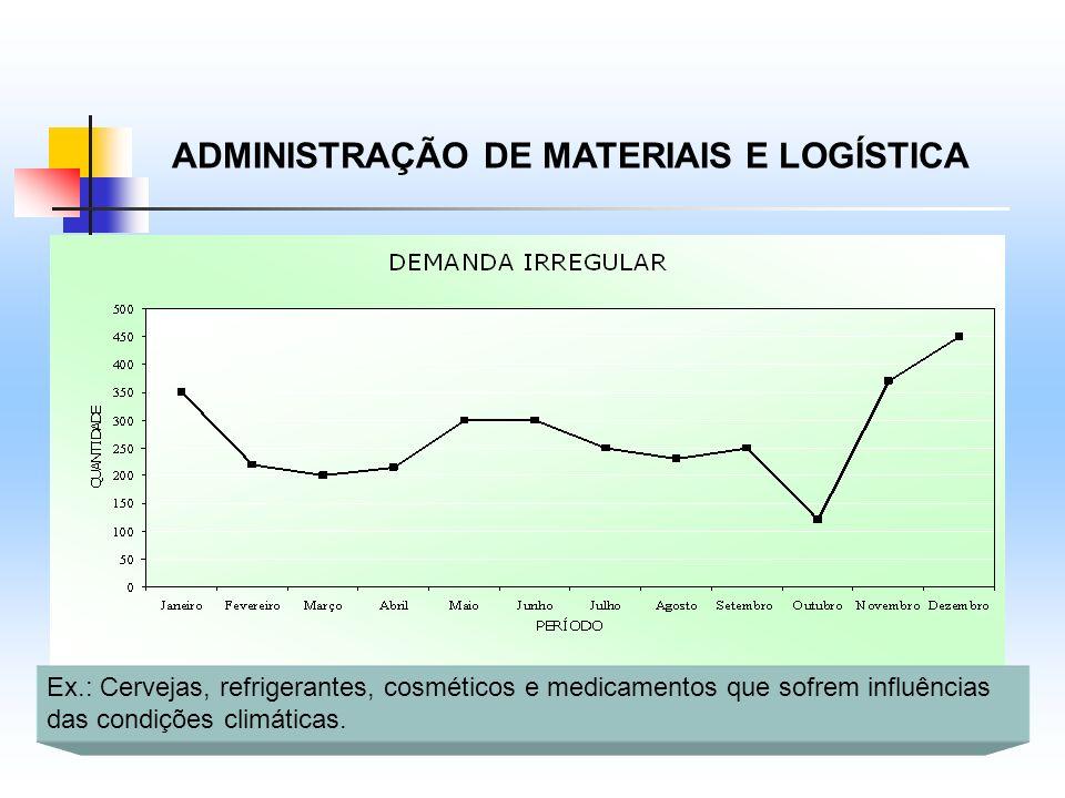 ADMINISTRAÇÃO DE MATERIAIS E LOGÍSTICA Ex.: Cervejas, refrigerantes, cosméticos e medicamentos que sofrem influências das condições climáticas.