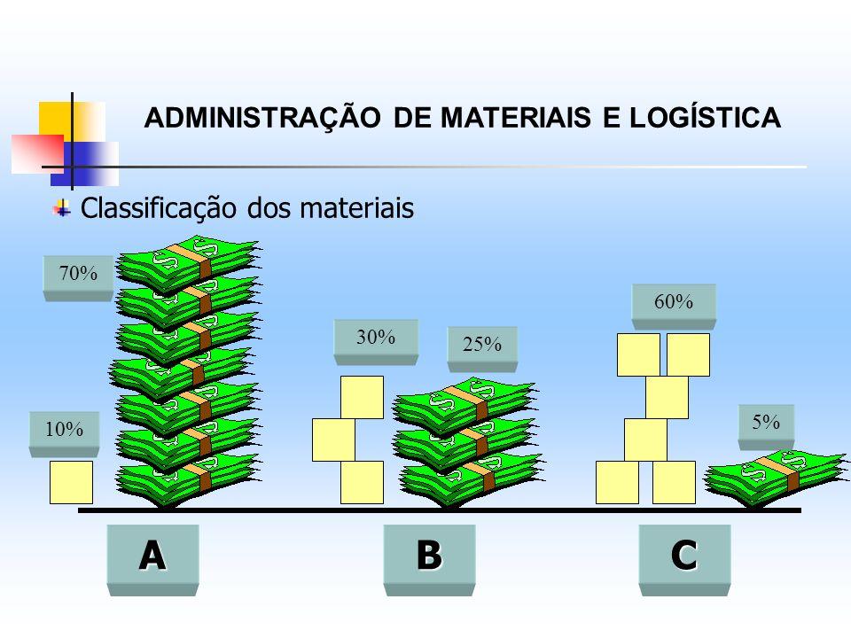 ADMINISTRAÇÃO DE MATERIAIS E LOGÍSTICA Classificação dos materiais ABC 10% 30% 60% 70% 25% 5%