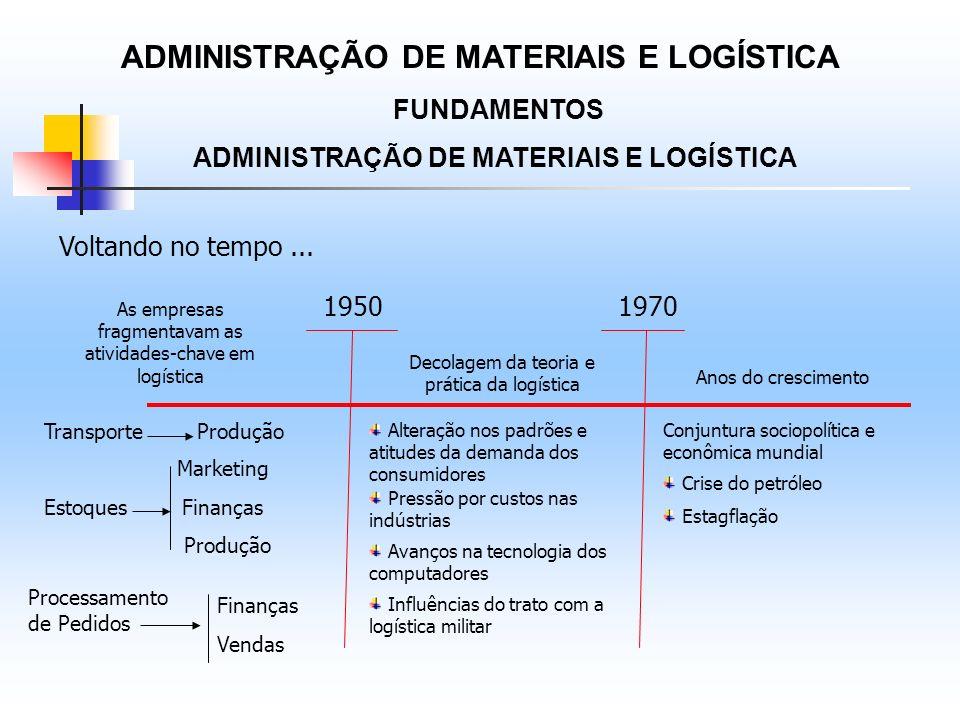 ADMINISTRAÇÃO DE MATERIAIS E LOGÍSTICA FUNDAMENTOS ADMINISTRAÇÃO DE MATERIAIS E LOGÍSTICA Voltando no tempo... 19501970 As empresas fragmentavam as at