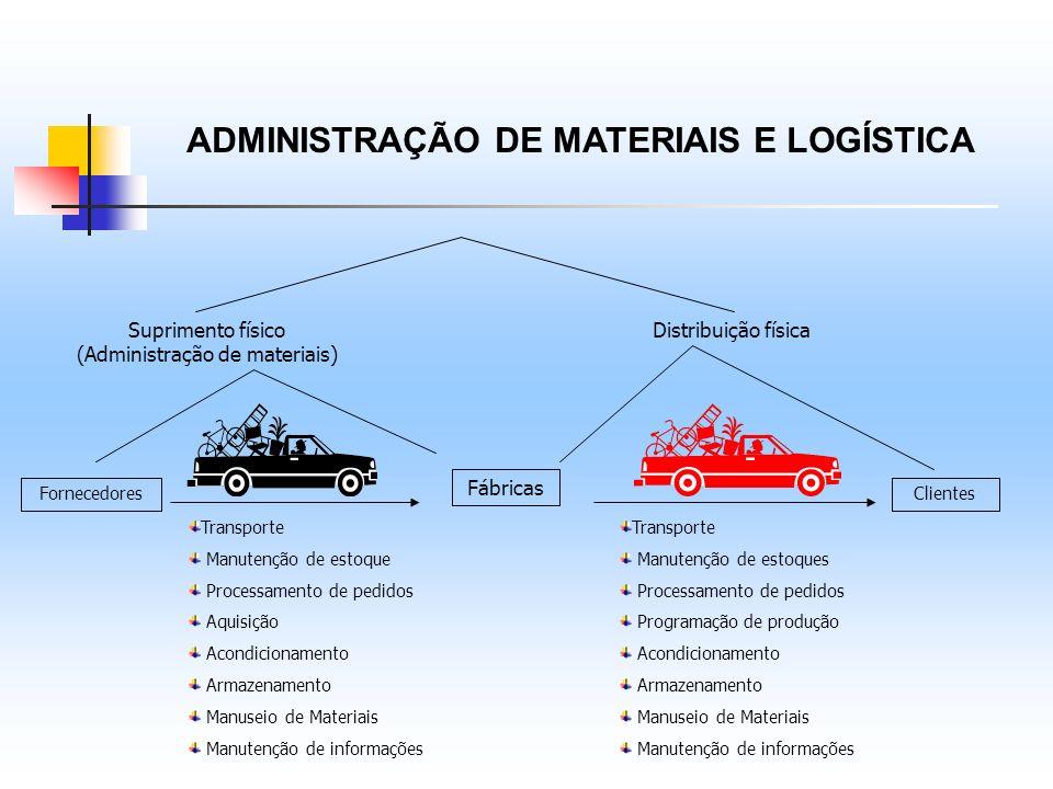 ADMINISTRAÇÃO DE MATERIAIS E LOGÍSTICA Suprimento físico (Administração de materiais) Distribuição física Fornecedores Fábricas Clientes Transporte Ma