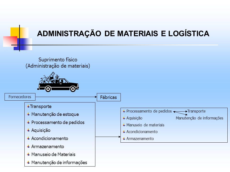 ADMINISTRAÇÃO DE MATERIAIS E LOGÍSTICA Suprimento físico (Administração de materiais) Fornecedores Fábricas Transporte Manutenção de estoque Processam
