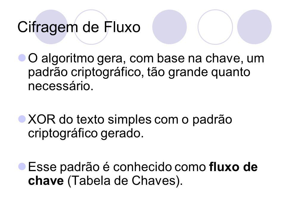 Cifragem de Fluxo O algoritmo gera, com base na chave, um padrão criptográfico, tão grande quanto necessário. XOR do texto simples com o padrão cripto