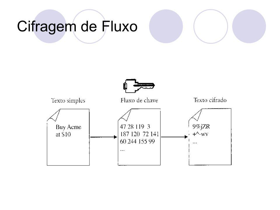 Cifragem de Fluxo