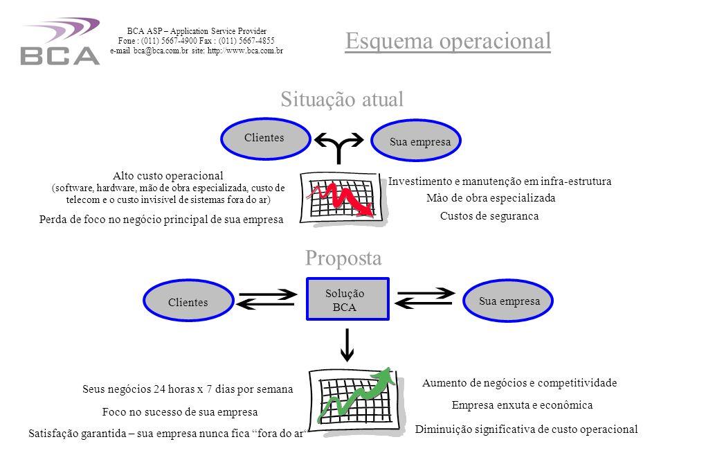 BCA ASP – Application Service Provider Fone : (011) 5667-4900 Fax : (011) 5667-4855 e-mail bca@bca.com.br site: http://www.bca.com.br Sala de entrada das fibras Provedores: MCI, Comcast, ELI, XO e Qwest