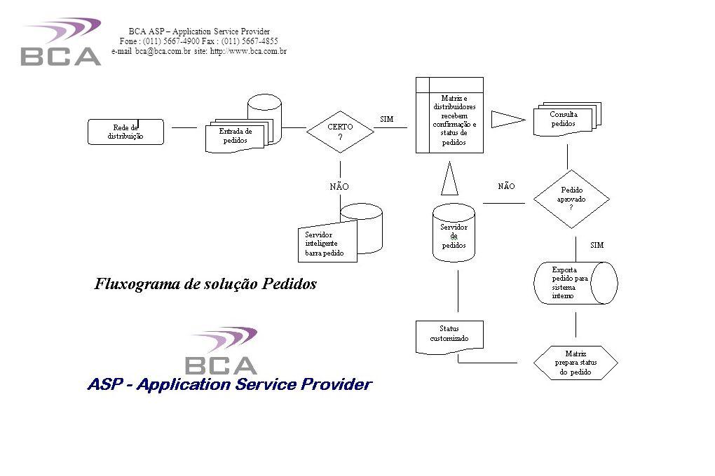 BCA ASP – Application Service Provider Fone : (011) 5667-4900 Fax : (011) 5667-4855 e-mail bca@bca.com.br site: http://www.bca.com.br Gerador a diesel Cummins com abastecimento contínuo
