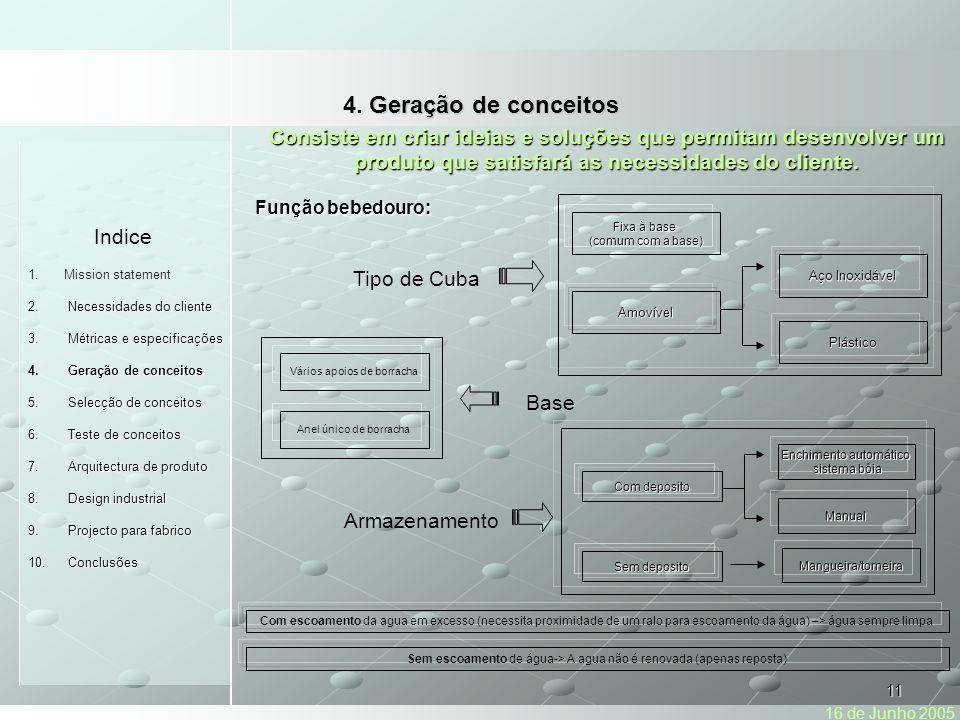 11 Indice 1.Mission statement Necessidades do cliente 2.