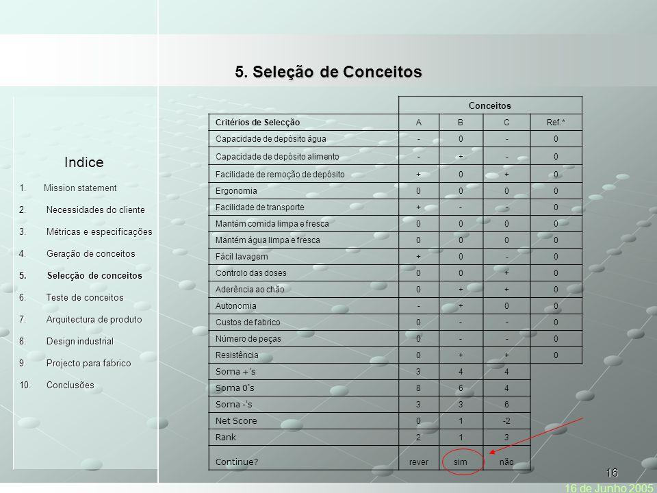 16 Indice 1.Mission statement Necessidades do cliente 2.