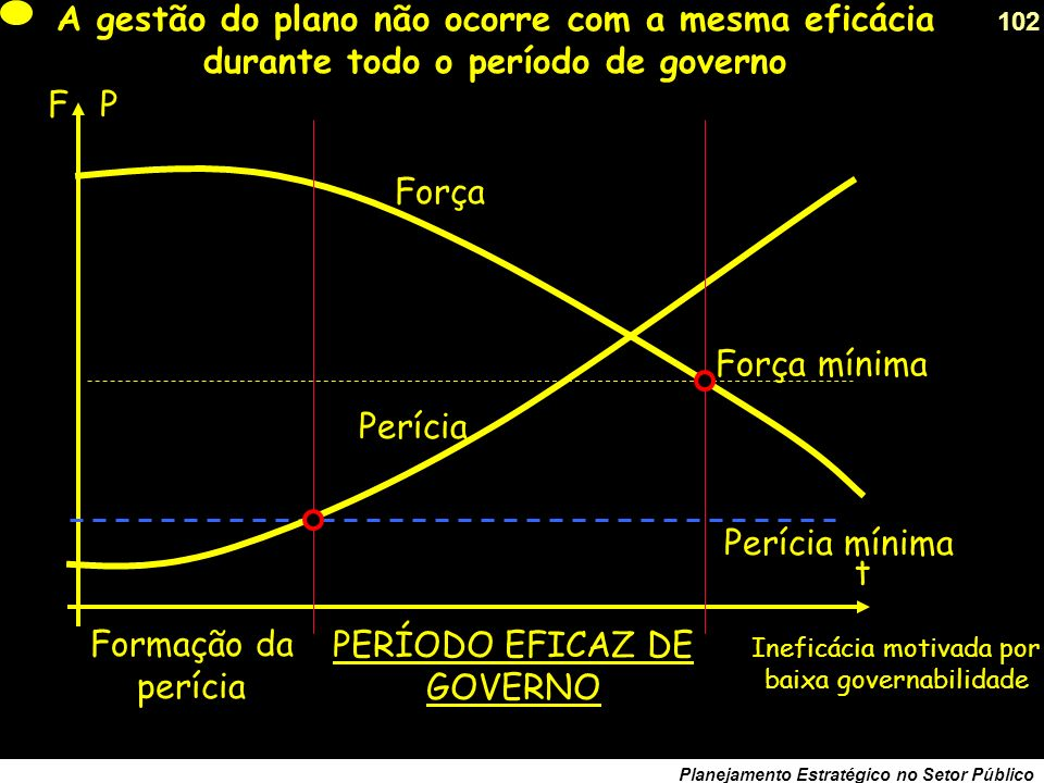 101 Planejamento Estratégico no Setor Público O tempo na produção do sistema social não é um rio que corre...há dias que valem anos...