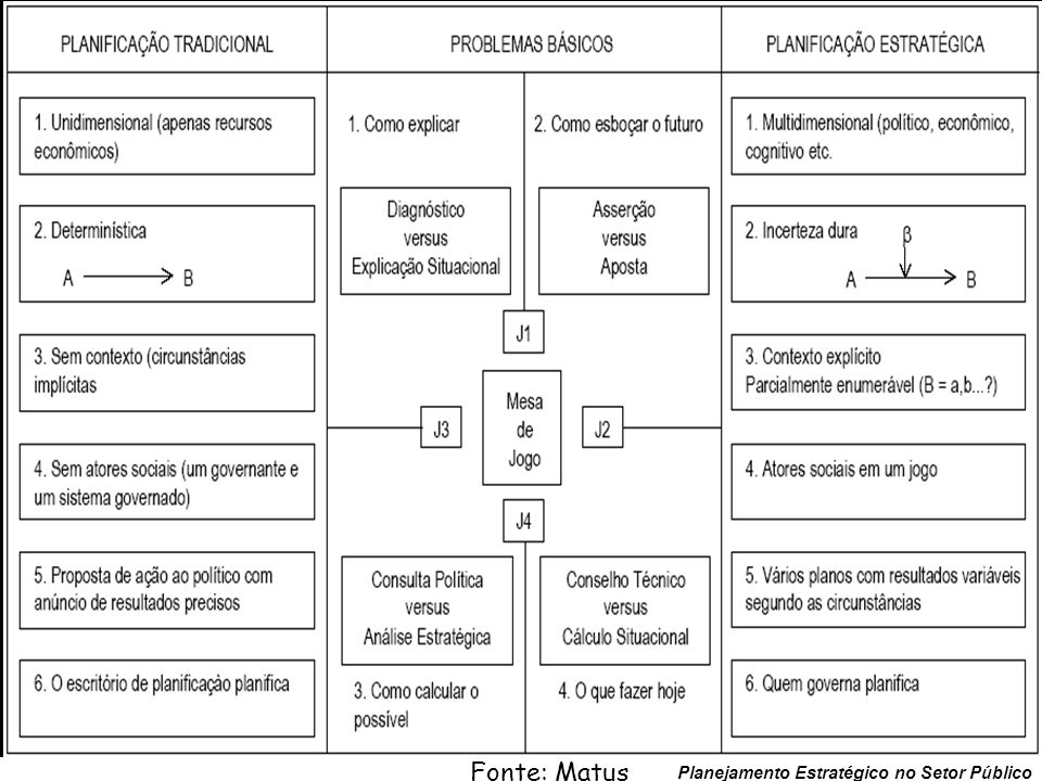 112 Planejamento Estratégico no Setor Público Esquema geral do PES