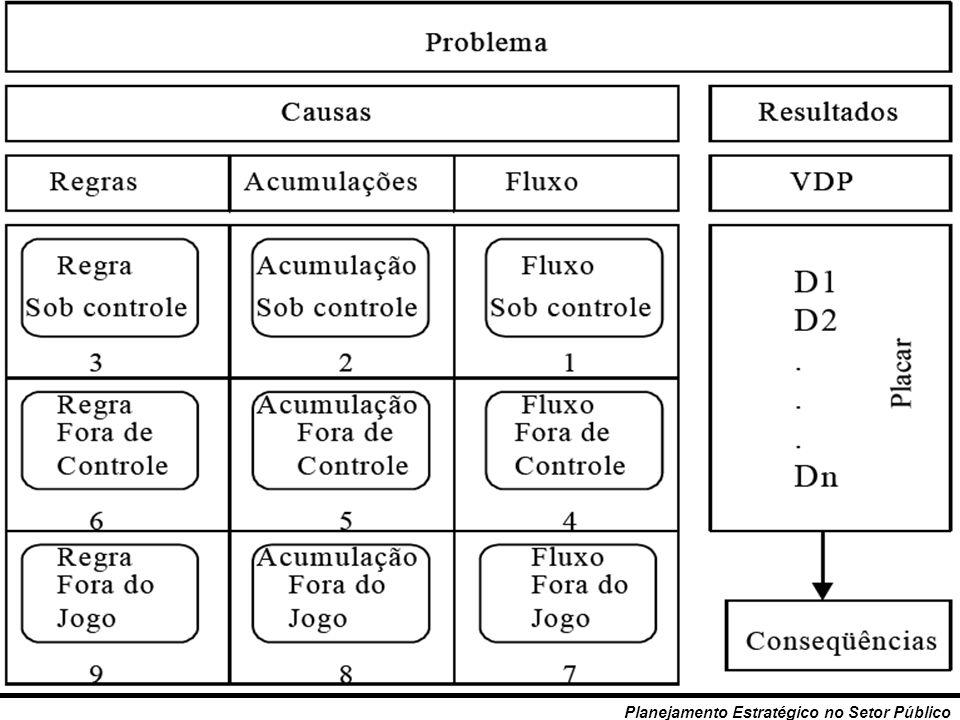 149 Planejamento Estratégico no Setor Público Quadro - resumo Grau de governabilida de Triângulo de Governo Tipo de causa Fluxos Maior, menor complexi