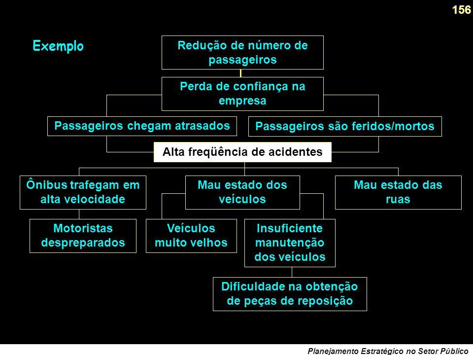 155 Planejamento Estratégico no Setor Público PROBLEMA CENTRAL CAUSA 1 CAUSA 2 CAUSA 3 CAUSA 1.1CAUSA 1.2CAUSA 2.1CAUSA 3.1CAUSA 2.2CAUSA 3.2 EFEITO 1