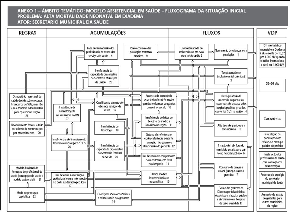 158 Planejamento Estratégico no Setor Público AUSÊNCIA, CARÊNCIA OBSOLESCÊNCIA INSUFICIÊNCIA FALTA DE CAPACIDADE INADEQUAÇÃO DESCOORDENAÇÃO BAIXA QUAL