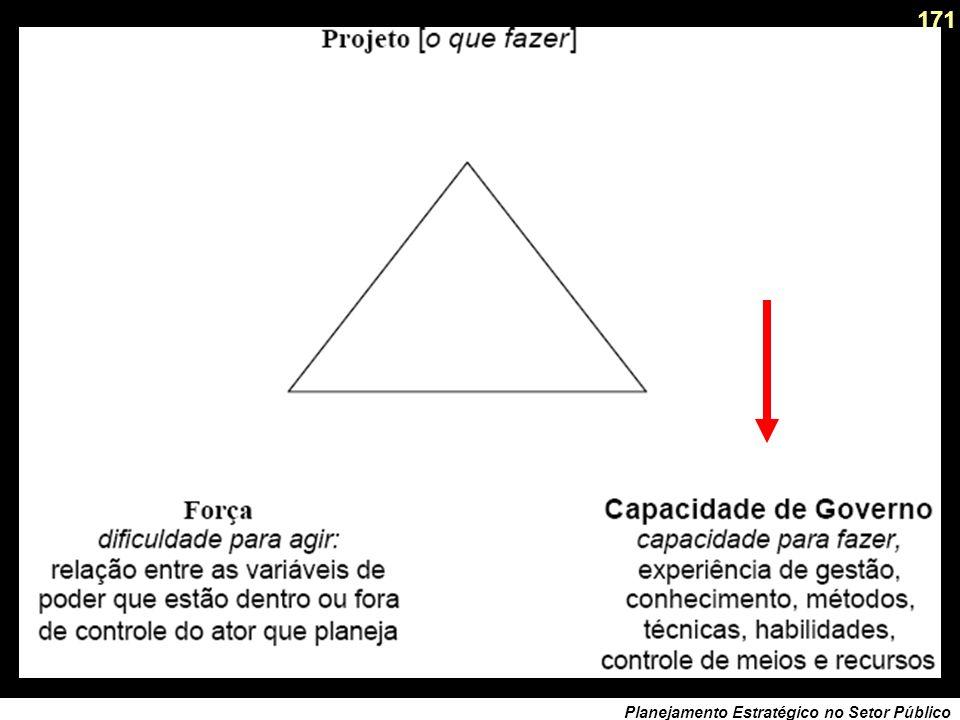 170 Planejamento Estratégico no Setor Público O Triângulo de Governo O Projeto/Paixão: quais problemas, atores ? Que valores condicionam ? Qual a repr