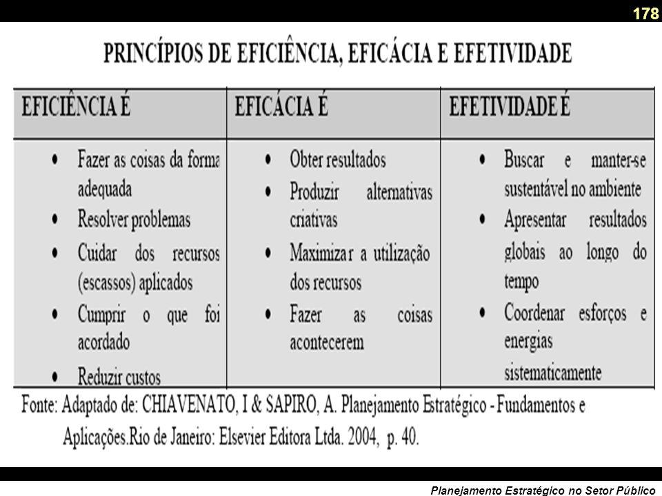 177 Planejamento Estratégico no Setor Público O valor da eficácia.