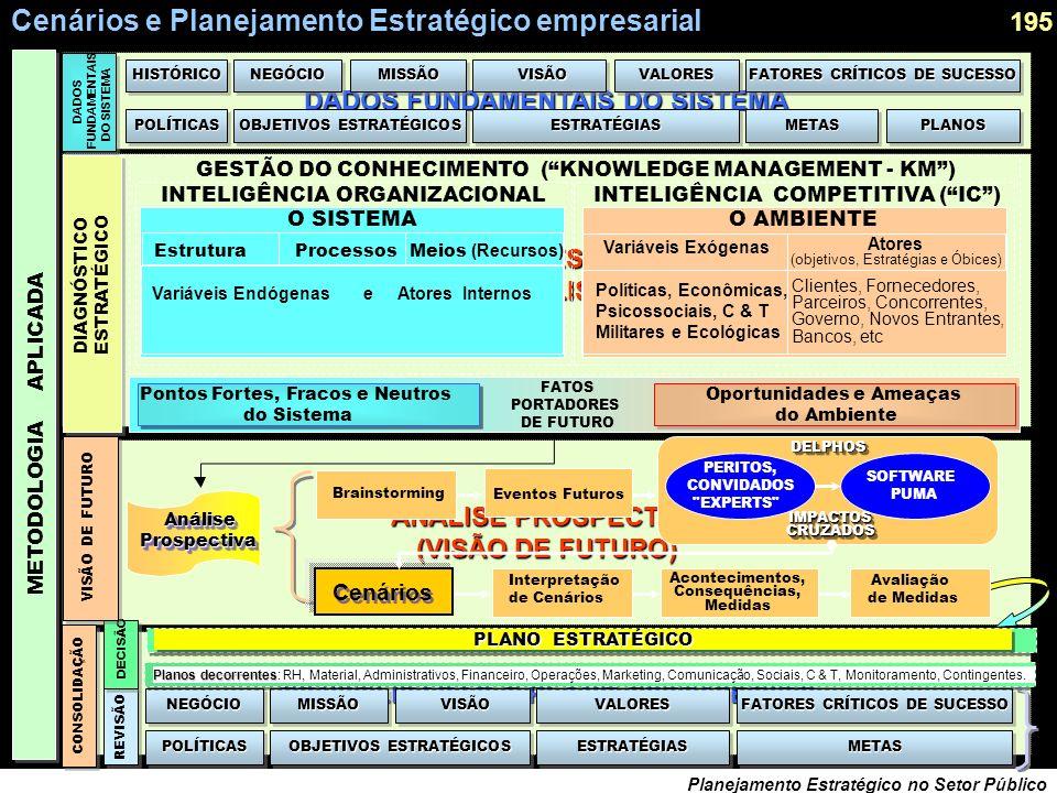 194 Planejamento Estratégico no Setor Público Como poderíamos ter previsto a sociedade da informação ?