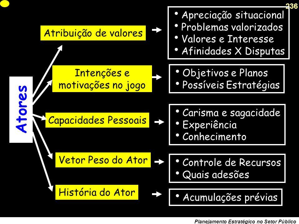 235 Planejamento Estratégico no Setor Público A pirâmide da estratégia Como são os Atores ? (motivação e força) Quais estratégias são possíveis ? (ope