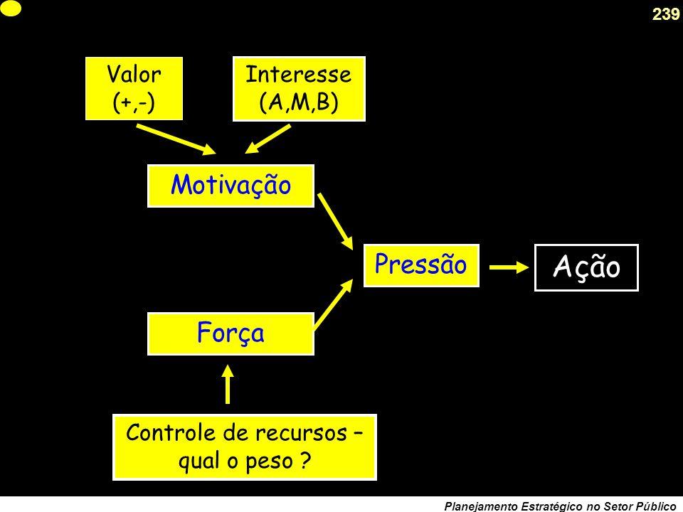 238 Planejamento Estratégico no Setor Público Modelo de Ação simples Ator Pressão Motivação Valor da Operação A/M/B Interesse pela Operação Vetor Peso Interesse: posição frente ao Projeto, positiva ou negativa.