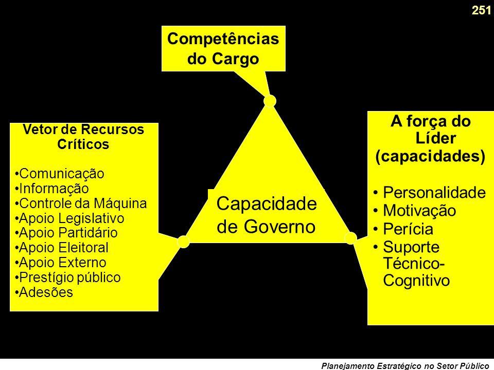 250 Planejamento Estratégico no Setor Público O consenso governa o Projeto, o Projeto governa o líder. Os meios usados definem a legitimidade (ou não)