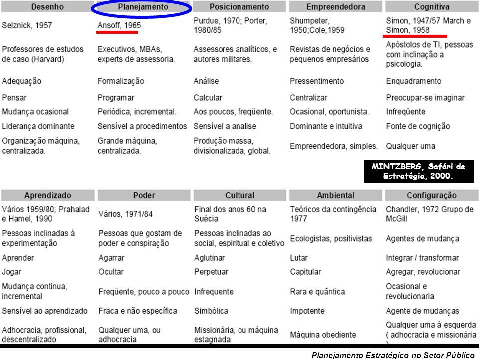 28 Planejamento Estratégico no Setor Público (3) Aprendizagem Social: Pragmatismo (John Dewey) e Marxismo.