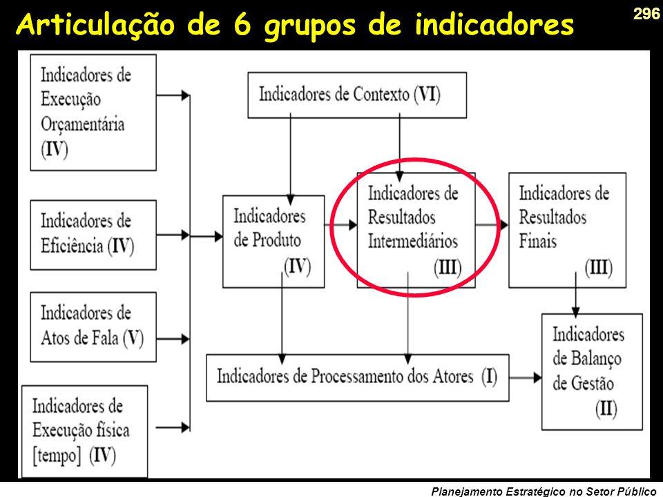 295 Planejamento Estratégico no Setor Público INFORMAÇÃO PRIMÁRIA, INDICADORES E SINAIS