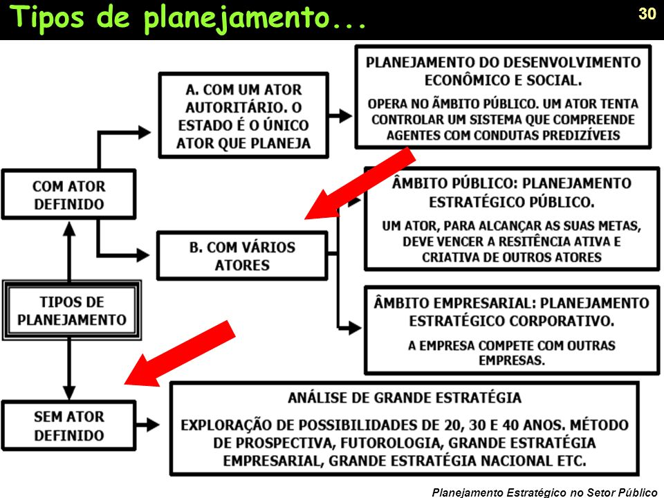 29 Planejamento Estratégico no Setor Público MINTZBERG, Safári de Estratégia, 2000.