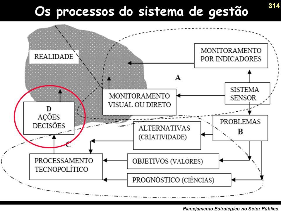 313 Planejamento Estratégico no Setor Público Sistemas básicos de uma organização viável (A) um sistema sensor-avaliador que detecta ameaças, oportuni