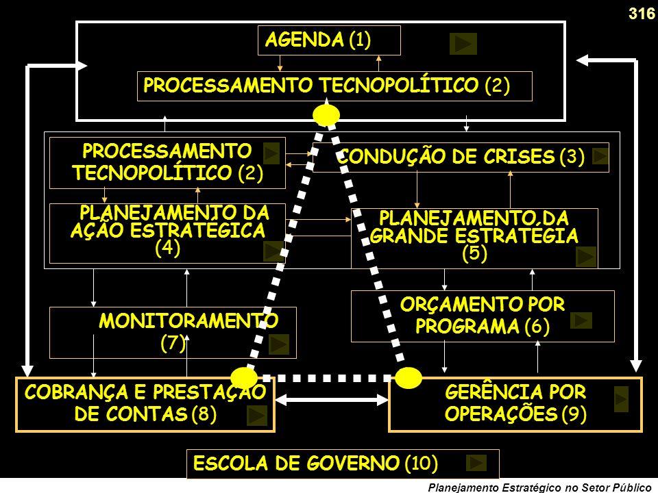 315 Planejamento Estratégico no Setor Público Processos de suporte à direção (1) A Agenda do Dirigente (urgências X importâncias).