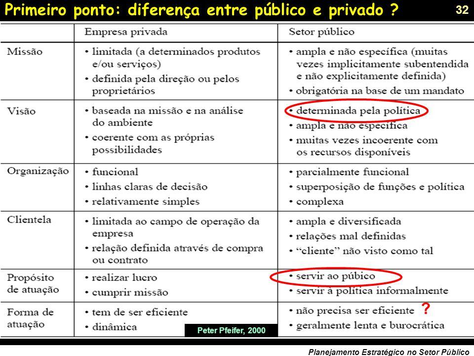 31 Planejamento Estratégico no Setor Público Planejamento Estratégico: constelação metodológica ! MASP (Método Alternativo de Solução de Problemas) PD