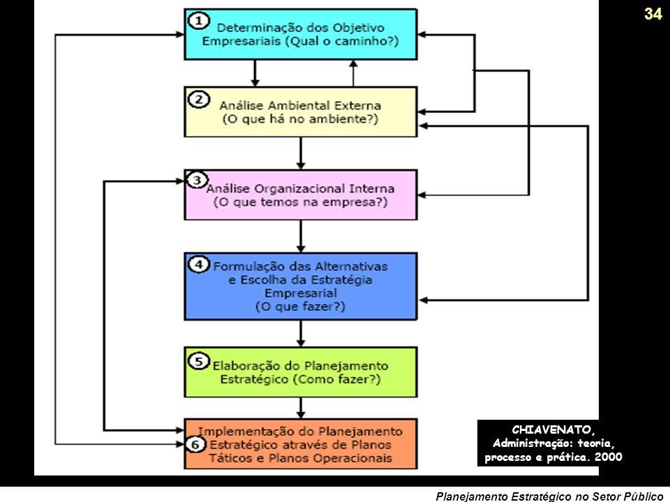 33 Planejamento Estratégico no Setor Público Como funciona no setor privado….