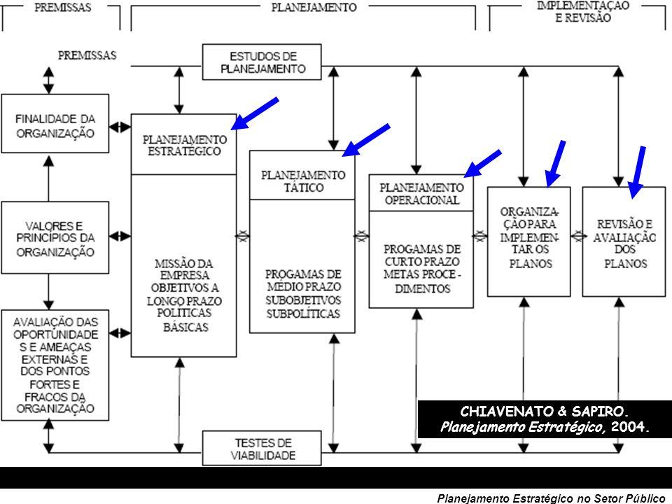 34 Planejamento Estratégico no Setor Público CHIAVENATO, Administração: teoria, processo e prática. 2000