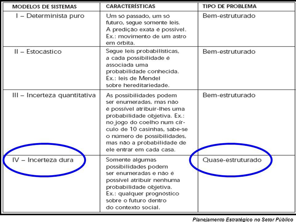 50 Planejamento Estratégico no Setor Público Sistemas Complexos e Não-Determinísticos: São sistemas de incerteza dura. Não é possível previsão qualita