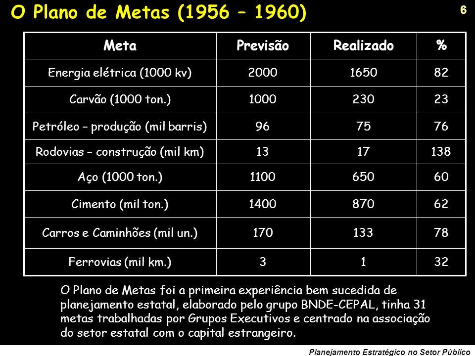 6 Planejamento Estratégico no Setor Público O Plano de Metas (1956 – 1960) 32 78 62 60 138 76 23 82 % 13Ferrovias (mil km.) 133170Carros e Caminhões (mil un.) 8701400Cimento (mil ton.) 6501100Aço (1000 ton.) 1713Rodovias – construção (mil km) 7596Petróleo – produção (mil barris) 2301000Carvão (1000 ton.) 16502000Energia elétrica (1000 kv) RealizadoPrevisãoMeta O Plano de Metas foi a primeira experiência bem sucedida de planejamento estatal, elaborado pelo grupo BNDE-CEPAL, tinha 31 metas trabalhadas por Grupos Executivos e centrado na associação do setor estatal com o capital estrangeiro.