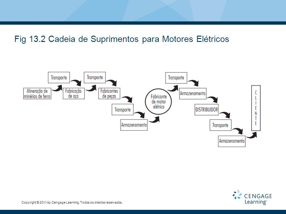 Copyright © 2011 by Cengage Learning. Todos os direitos reservados. Fig 13.2 Cadeia de Suprimentos para Motores Elétricos