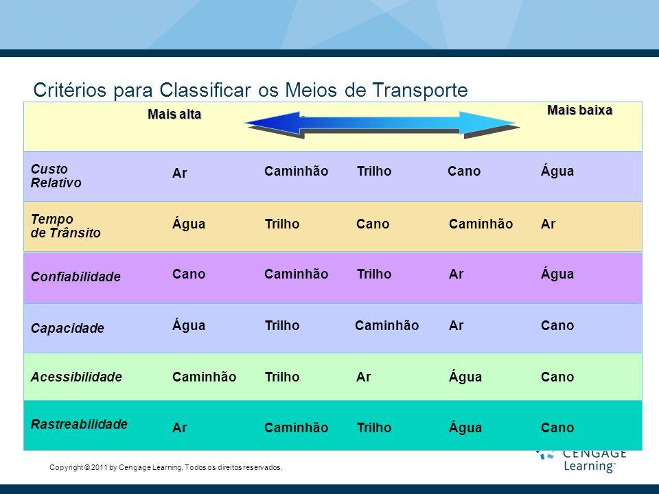 Copyright © 2011 by Cengage Learning. Todos os direitos reservados. Critérios para Classificar os Meios de Transporte Custo Relativo Tempo de Trânsito