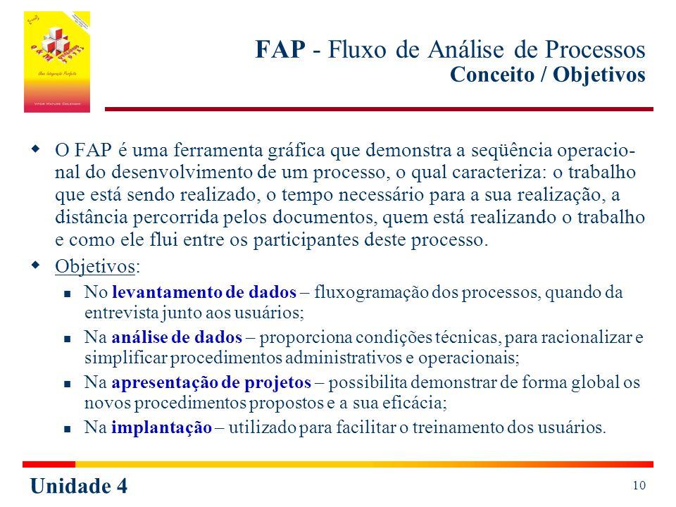 Unidade 4 10 FAP - Fluxo de Análise de Processos Conceito / Objetivos O FAP é uma ferramenta gráfica que demonstra a seqüência operacio- nal do desenvolvimento de um processo, o qual caracteriza: o trabalho que está sendo realizado, o tempo necessário para a sua realização, a distância percorrida pelos documentos, quem está realizando o trabalho e como ele flui entre os participantes deste processo.
