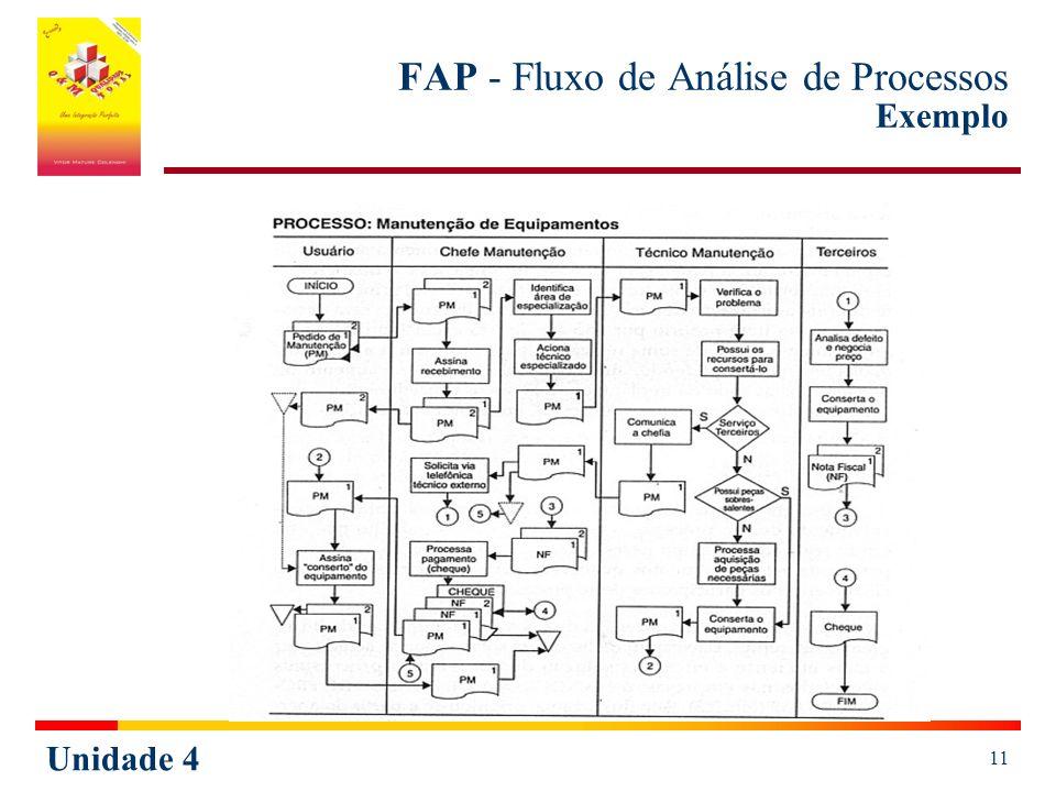 Unidade 4 11 FAP - Fluxo de Análise de Processos Exemplo