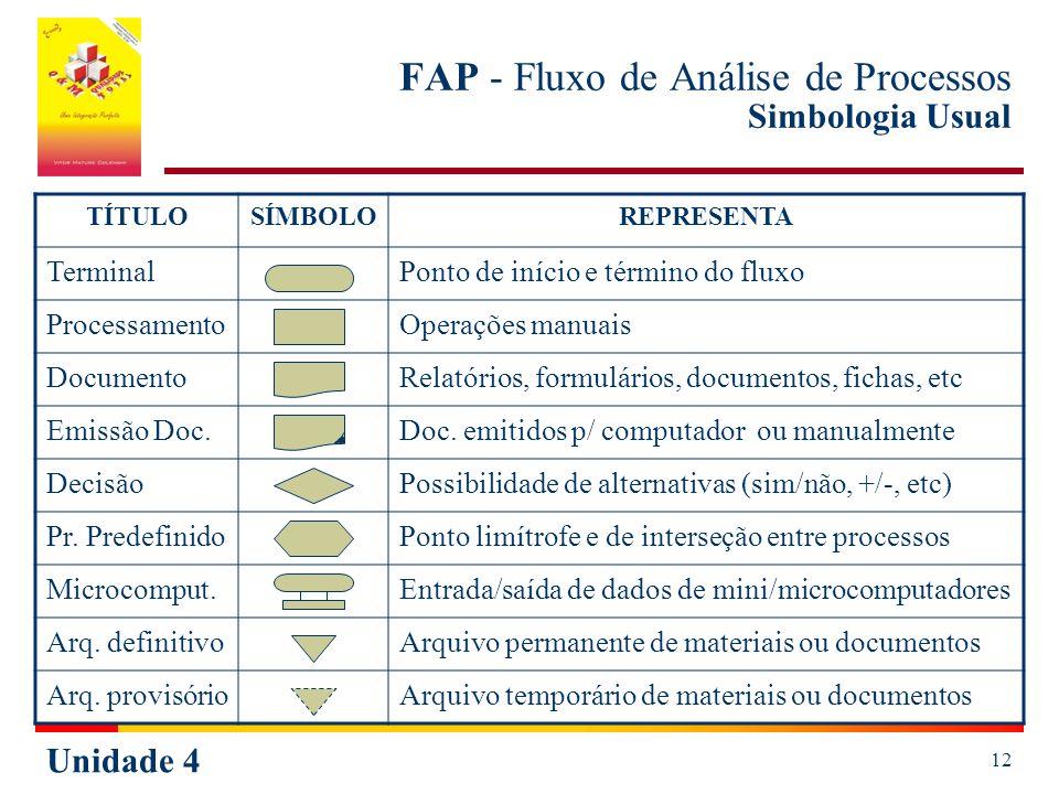 Unidade 4 12 FAP - Fluxo de Análise de Processos Simbologia Usual TÍTULOSÍMBOLOREPRESENTA TerminalPonto de início e término do fluxo ProcessamentoOperações manuais DocumentoRelatórios, formulários, documentos, fichas, etc Emissão Doc.Doc.